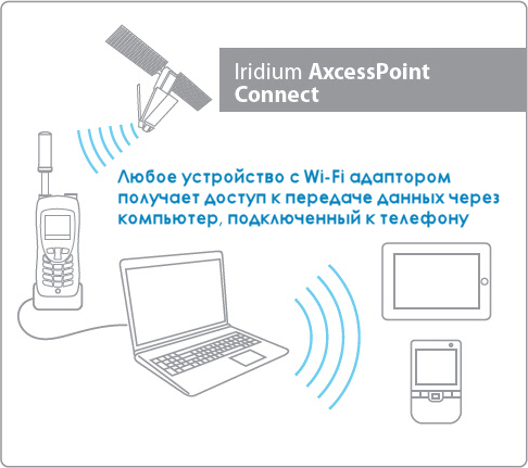 Как сделать точку доступа wifi с роутером
