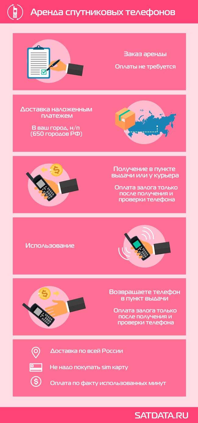 Аренда спутникового телефона (инфографика)